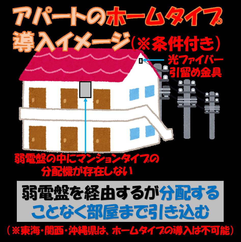 アパートホームタイプ